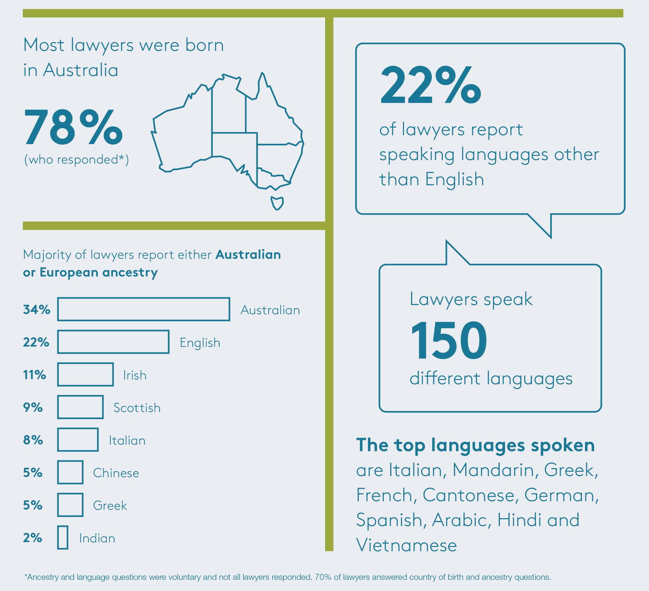 Information about Victorian lawyer diversity
